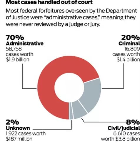 Most Asset Forfeiture cases are not viewed by a judge or jury