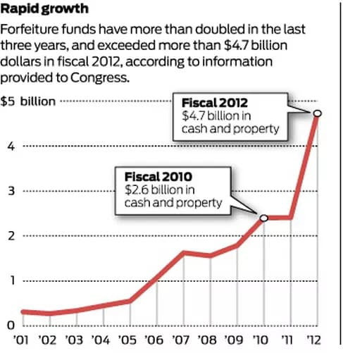 Rapid Growth in Asset Forfeiture Funds